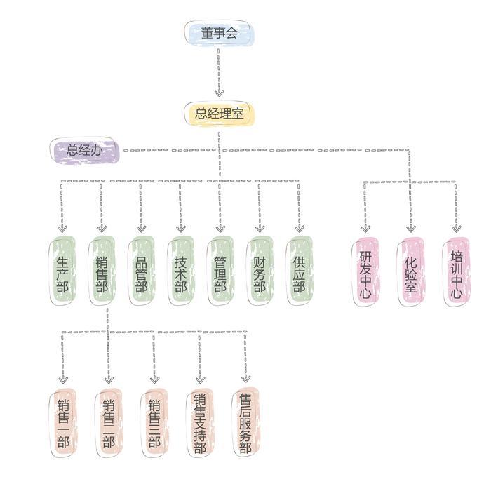 管理结构-01.jpg